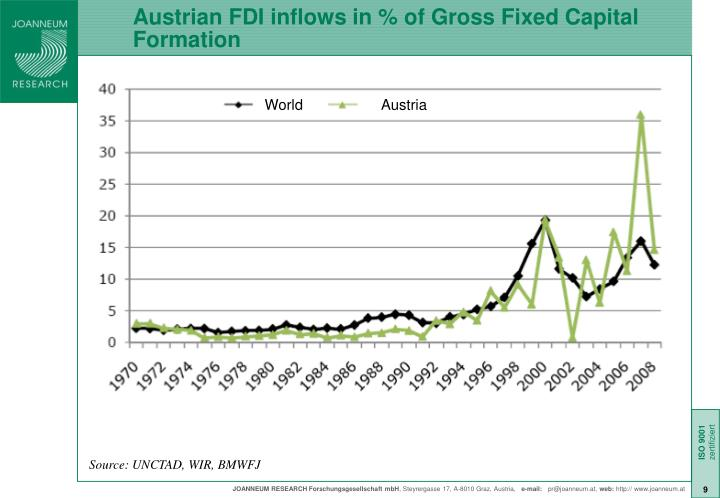 Austrian FDI inflows in % of Gross Fixed Capital Formation