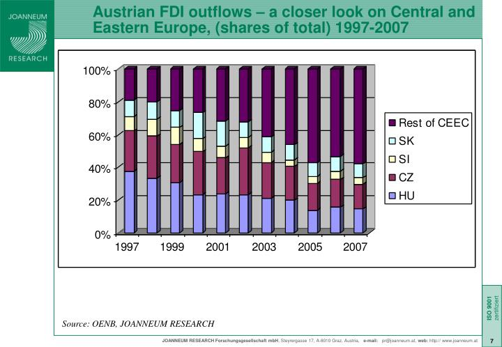Austrian FDI outflows – a closer look on Central and Eastern Europe, (shares of total) 1997-2007