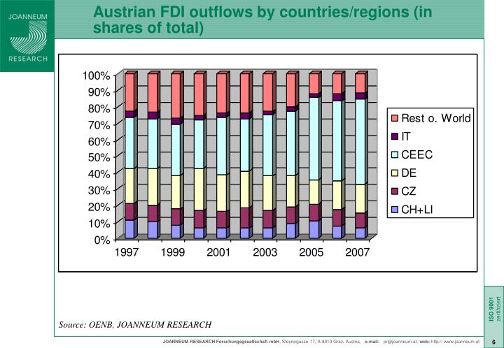 Austrian FDI outflows by countries/regions (in shares of total)