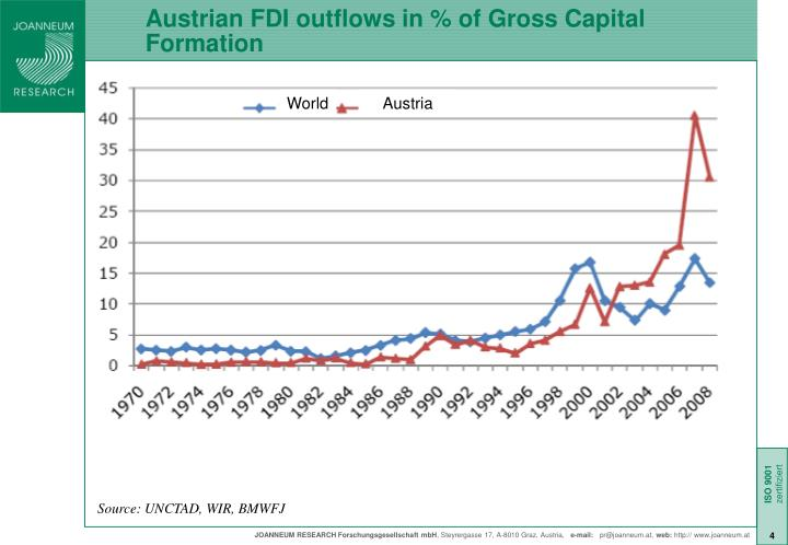 Austrian FDI outflows in % of Gross Capital Formation