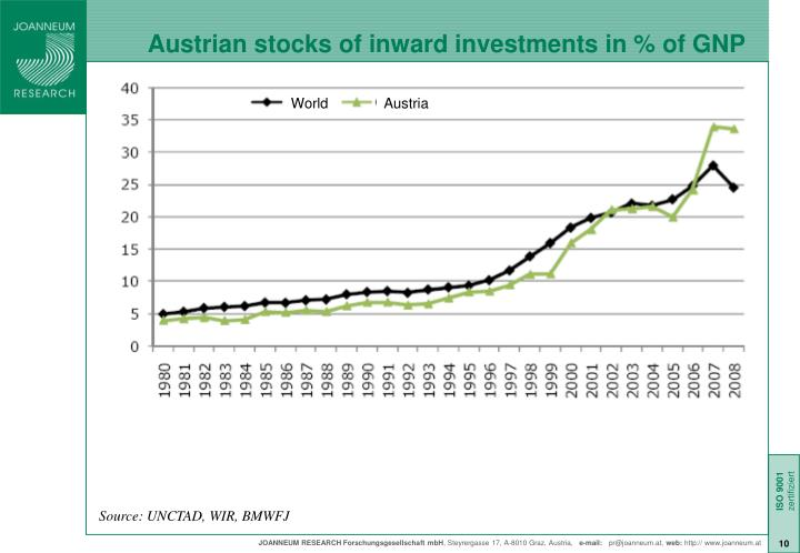 Austrian stocks of inward investments in % of GNP