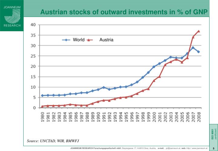 Austrian stocks of outward investments in % of GNP
