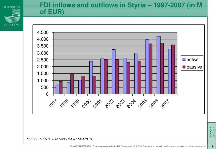 FDI inflows and outflows in Styria – 1997-2007 (in M of EUR)