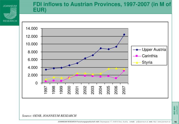 FDI inflows to Austrian Provinces, 1997-2007 (in M of EUR)