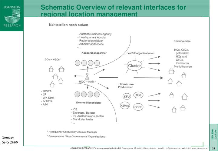Schematic Overview of relevant interfaces for regional location management
