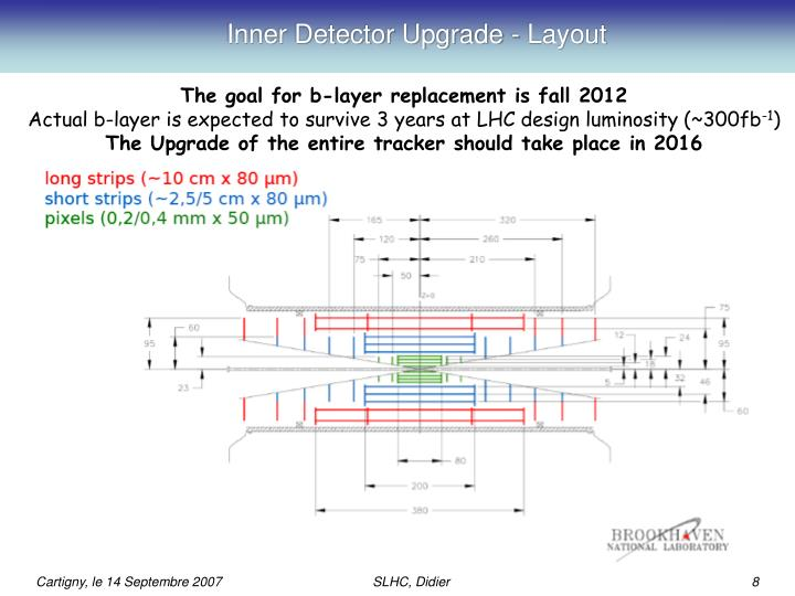 Inner Detector Upgrade - Layout