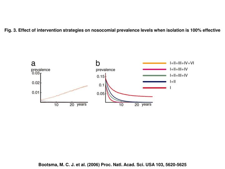 Fig. 3. Effect of intervention strategies on nosocomial prevalence levels when isolation is 100% effective