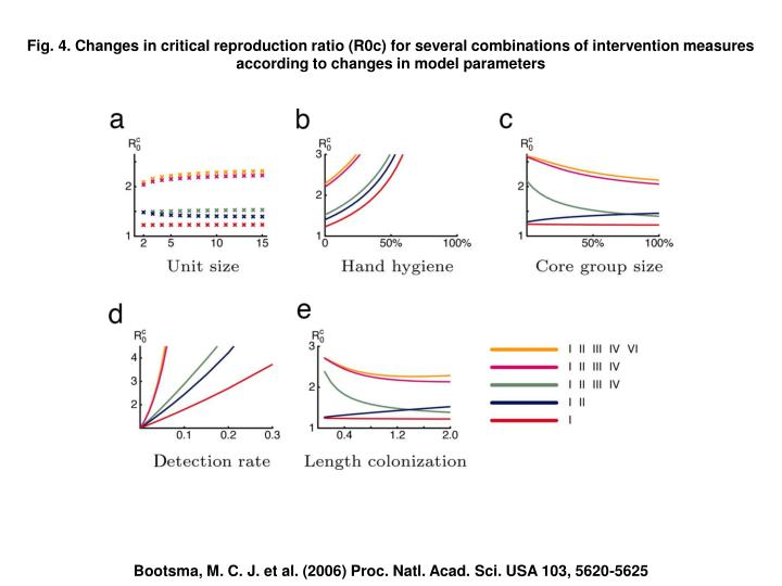Fig. 4. Changes in critical reproduction ratio (R0c) for several combinations of intervention measures according to changes in model parameters