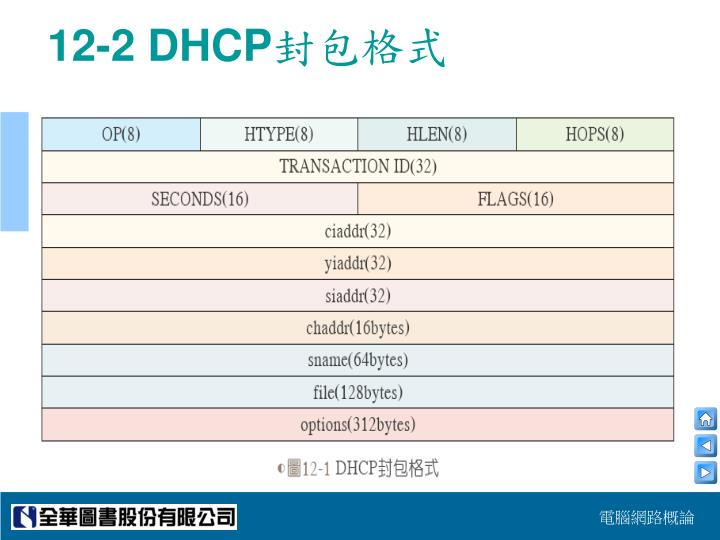 12-2 DHCP