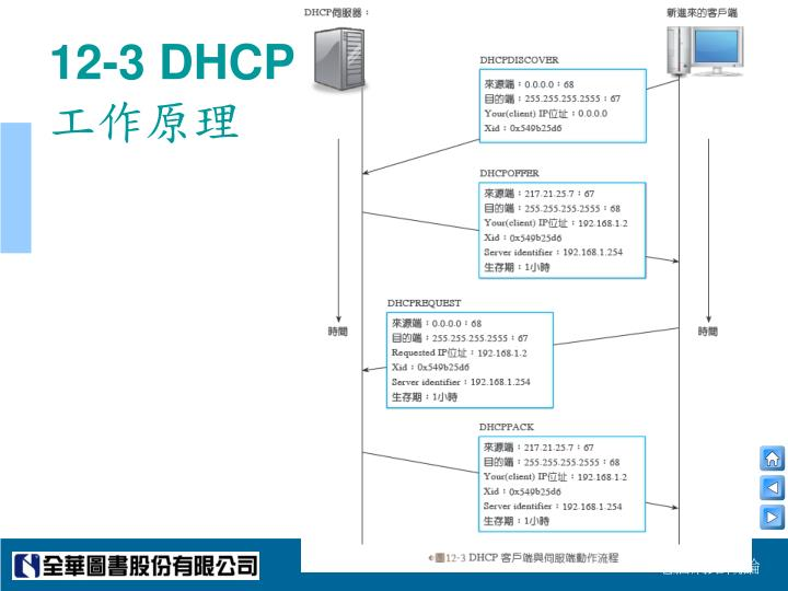 12-3 DHCP