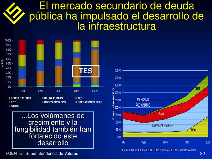 El mercado secundario de deuda pública ha impulsado el desarrollo de la infraestructura