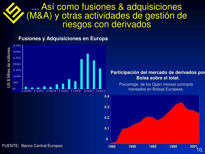 ... Así como fusiones & adquisiciones (M&A) y otras actividades de gestión de riesgos con derivados