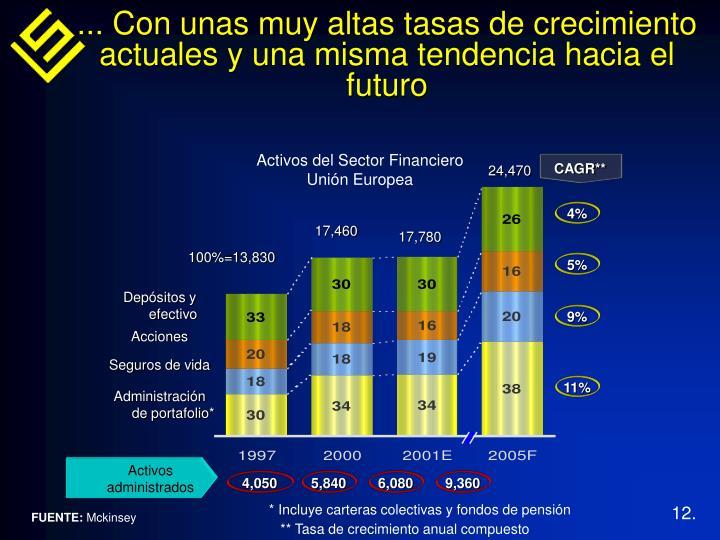 ... Con unas muy altas tasas de crecimiento actuales y una misma tendencia hacia el futuro