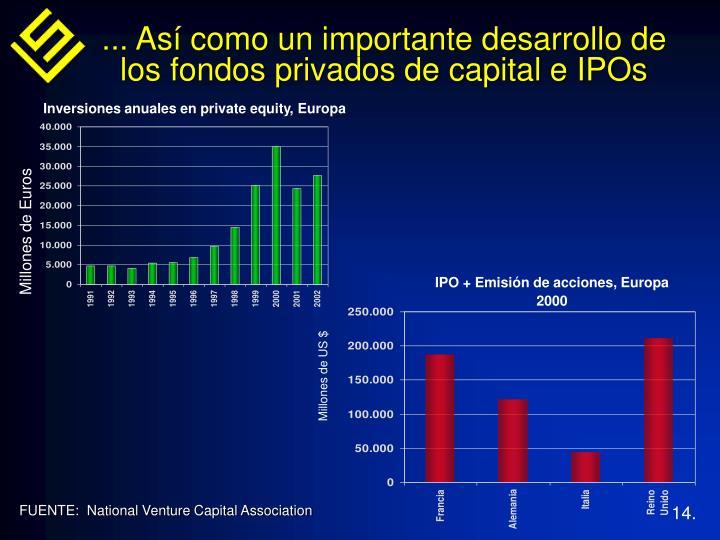 ... Así como un importante desarrollo de los fondos privados de capital e IPOs