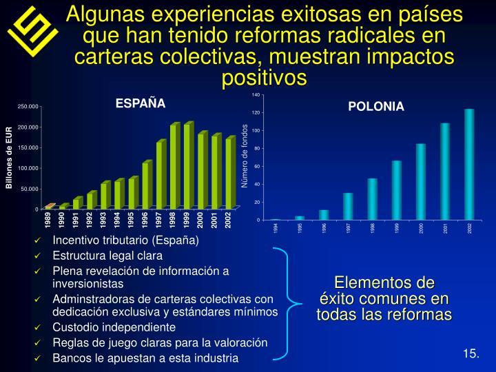 Algunas experiencias exitosas en países que han tenido reformas radicales en carteras colectivas, muestran impactos positivos