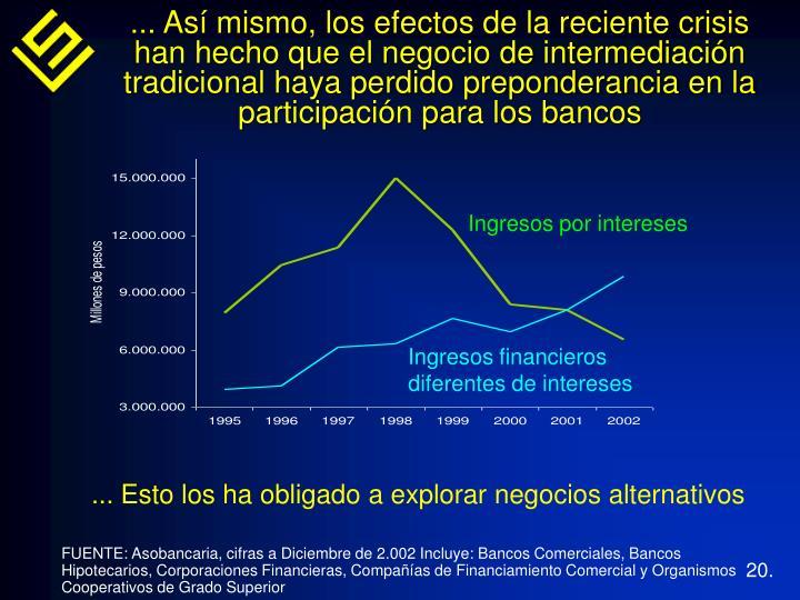 ... Así mismo, los efectos de la reciente crisis han hecho que el negocio de intermediación tradicional haya perdido preponderancia en la participación para los bancos