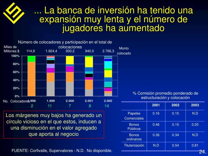 ... La banca de inversión ha tenido una expansión muy lenta y el número de jugadores ha aumentado