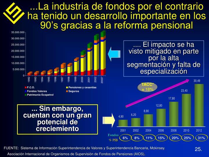 ...La industria de fondos por el contrario ha tenido un desarrollo importante en los 90's gracias a la reforma pensional