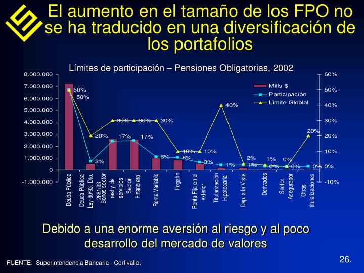 El aumento en el tamaño de los FPO no se ha traducido en una diversificación de los portafolios