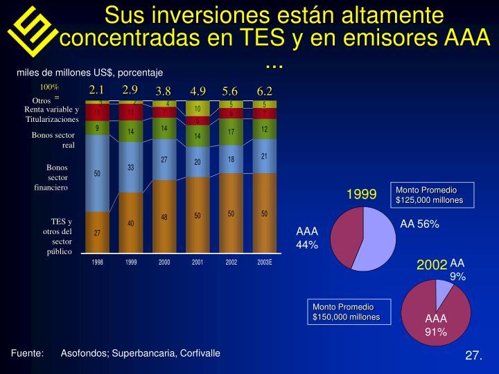 Sus inversiones están altamente concentradas en TES y en emisores AAA ...