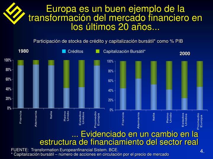 Europa es un buen ejemplo de la transformación del mercado financiero en los últimos 20 años...