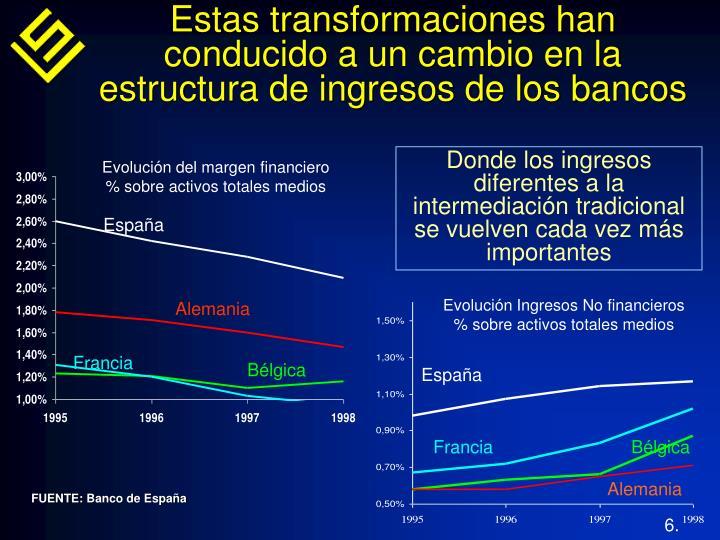 Estas transformaciones han conducido a un cambio en la estructura de ingresos de los bancos