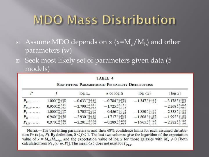 MDO Mass Distribution