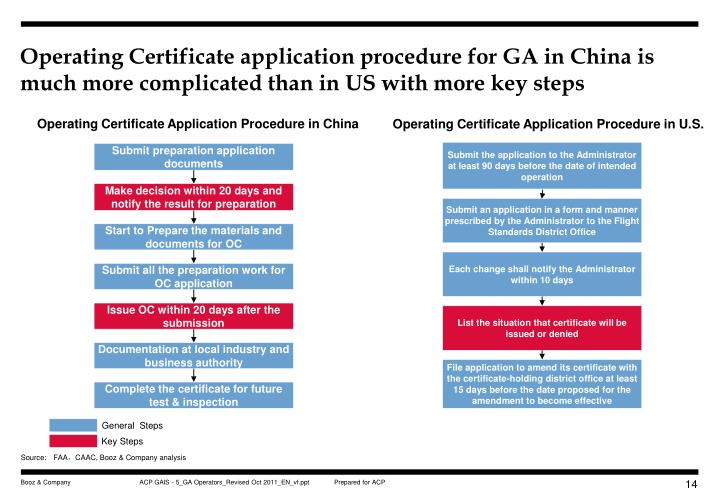 Operating Certificate application procedure for GA in China is much more complicated than in US with more key steps