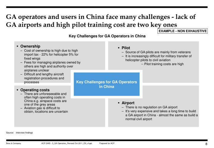 GA operators and users in China face many challenges - lack of GA airports