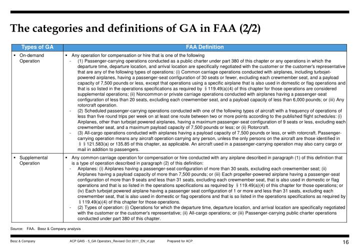 The categories and definitions of GA in FAA (2/2)