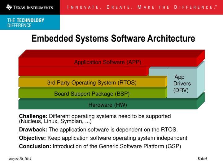 Application Software (APP)