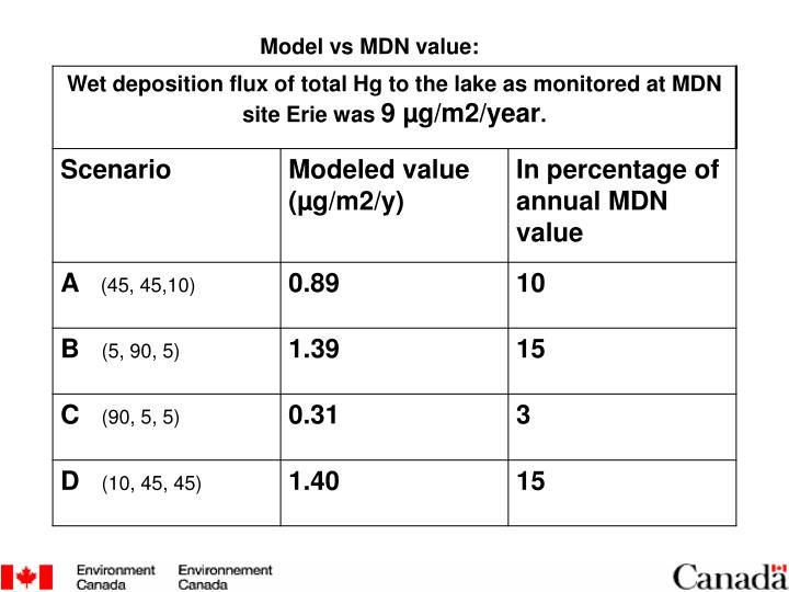 Model vs MDN value: