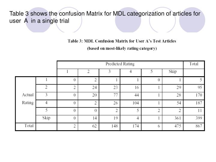 Table 3 shows the confusion Matrix for MDL categorization of articles for user  A  in a single trial