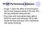 tf idf performance analysis