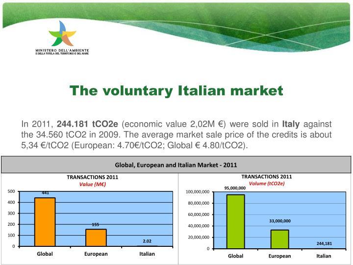 The voluntary Italian market