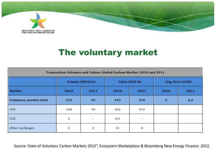 The voluntary market