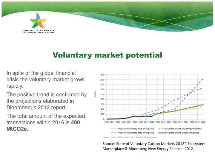 Voluntary market potential