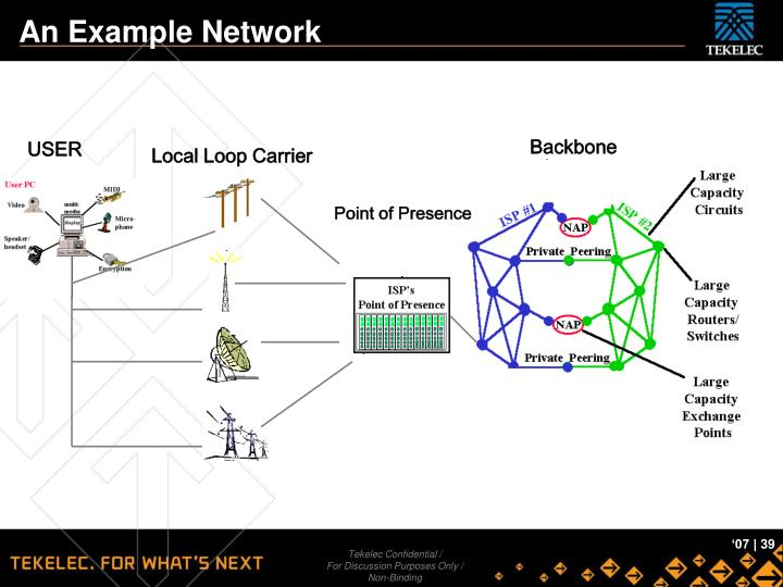 An Example Network