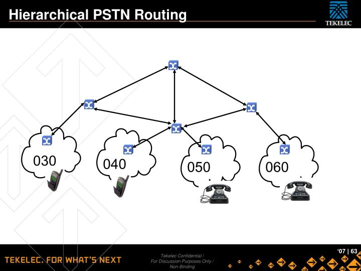 Hierarchical PSTN Routing