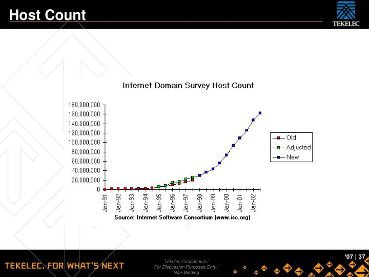 Host Count