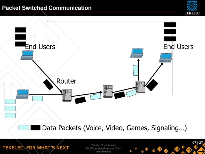 Packet Switched Communication