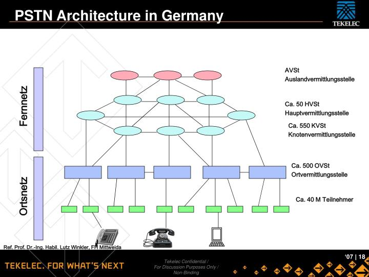 PSTN Architecture in Germany