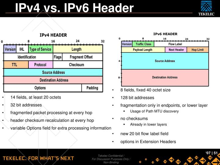 IPv4 vs. IPv6 Header