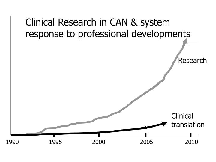 Clinical Research in CAN & system