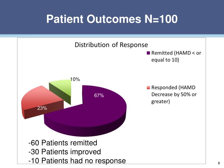 Patient outcomes n 100