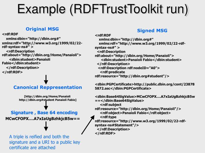 Example (RDFTrustToolkit run)