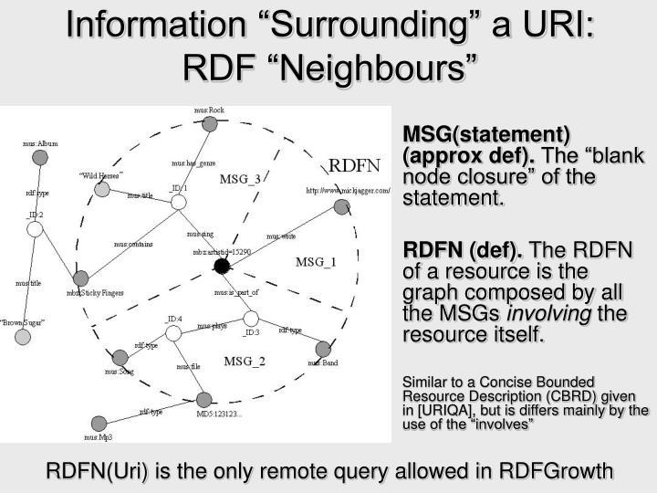 "Information ""Surrounding"" a URI: RDF ""Neighbours"""