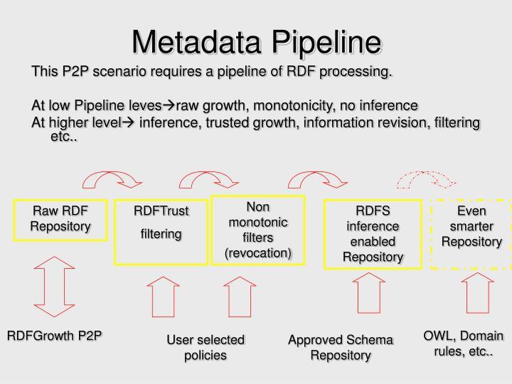 Metadata Pipeline