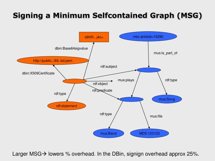 Signing a Minimum Selfcontained Graph (MSG)