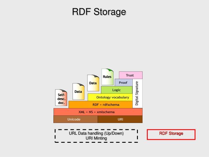 RDF Storage